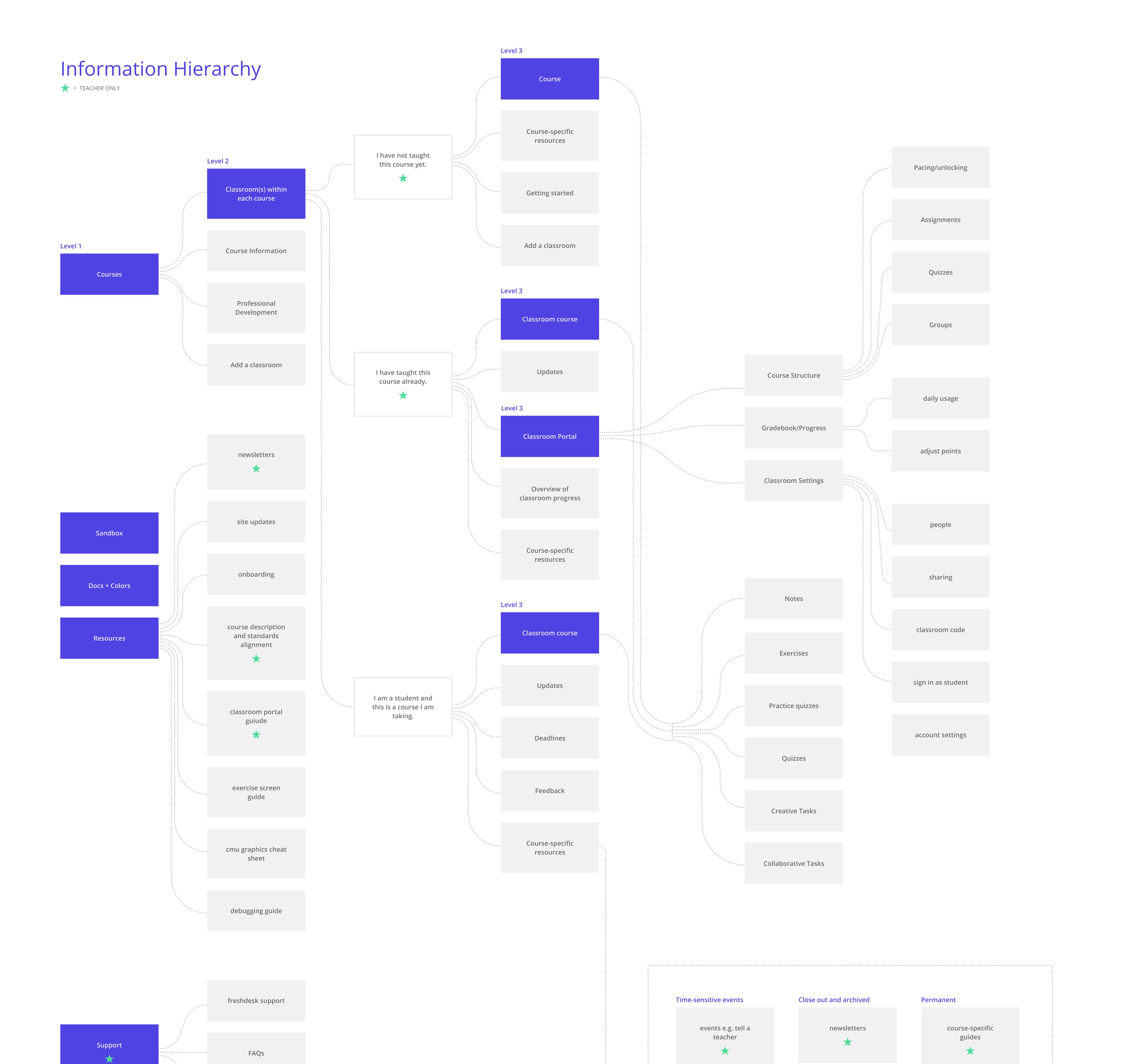 Information-hierarchy